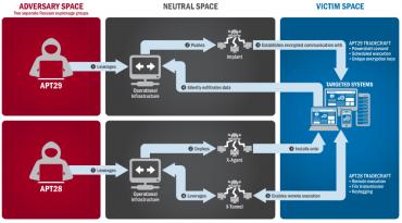 """""""les tactiques et techniques utilisées par APT29 et APT 28 pour mener des intrusions cyber contre des systèmes ciblés"""""""