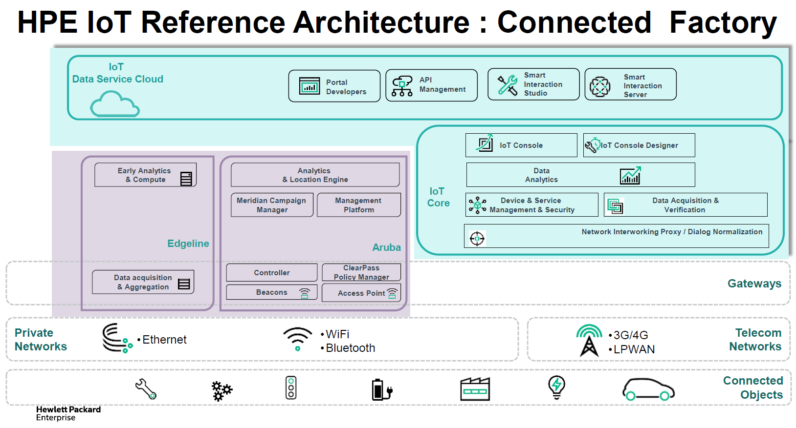 Les diff rentes couches d 39 une infrastructure iot silicon for Architecture iot