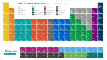 periodic-table-of-devop-tools-credit-xebialabs