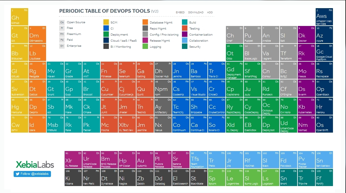 Periodic table blank periodic table printable doc periodic table periodic table blank periodic table printable doc periodic table of devop urtaz Gallery