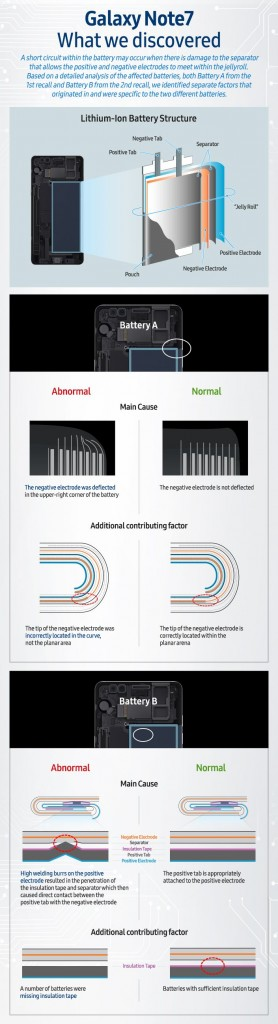 Galaxy-Note7-What-We-Discovered-Infographic_Main_1