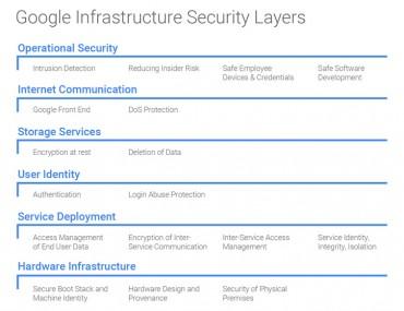 Google couhe sécurité infra