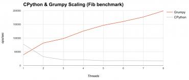 grumpy-benchmark