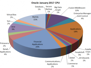 Oracle_Jan_CPU-1-660x496