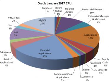 Oracle_Jan_CPU-1-660x496