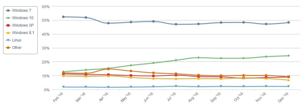 Windows 10 ne franchit pas 25% du marché des OS selon NetMarketShare