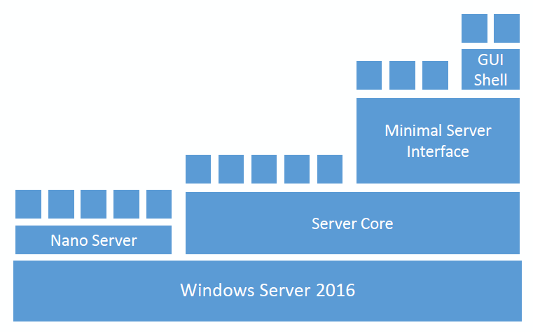 Windows Server 2016 - Nano Servers