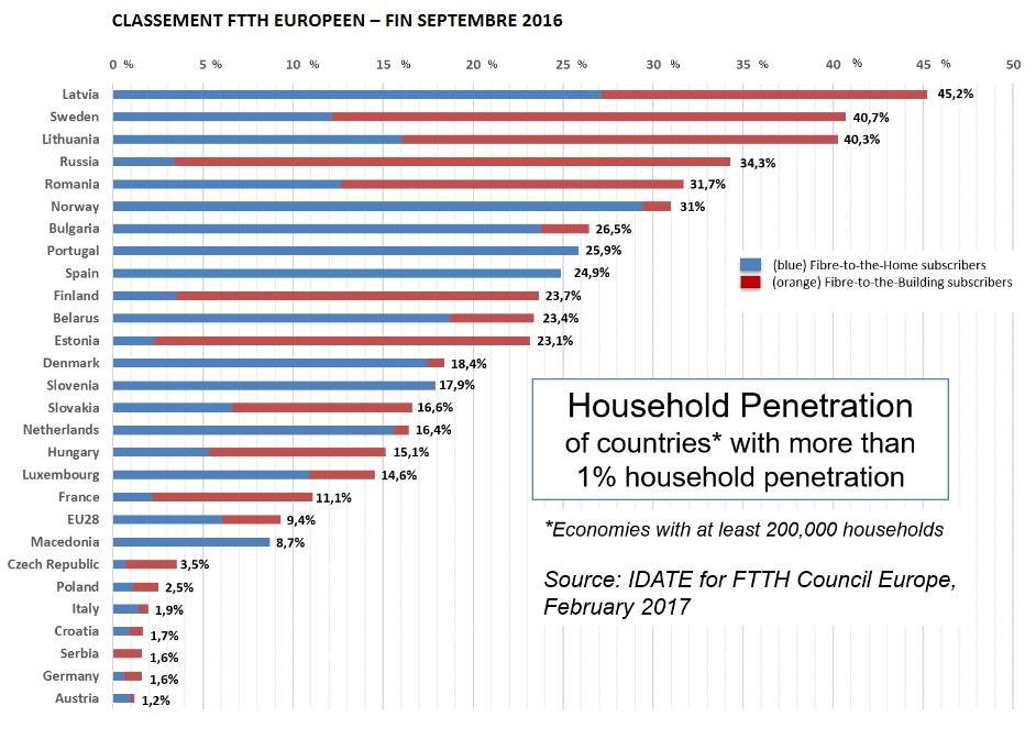 Taux de pénétration du FTTH/FTTB en Europe fin septembre 2016
