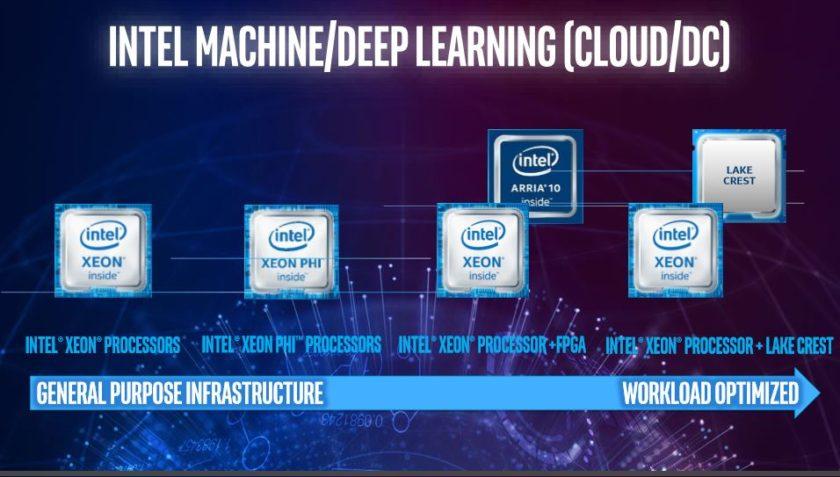 Intel-IA