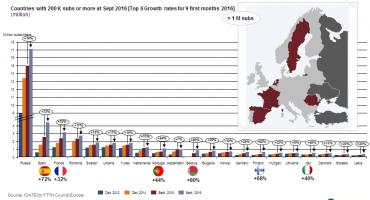 Progression de l'adoption du FTTH/FTTB en Europe en 2016