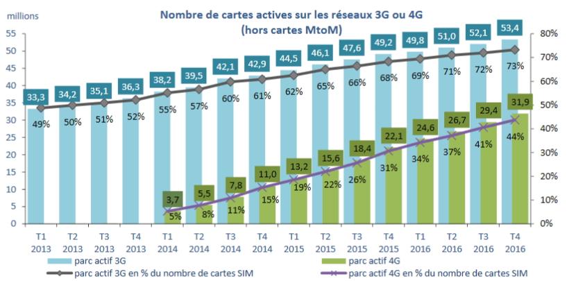Arcep marché mobile 2016Q4