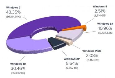 Avast Windows OS PDM