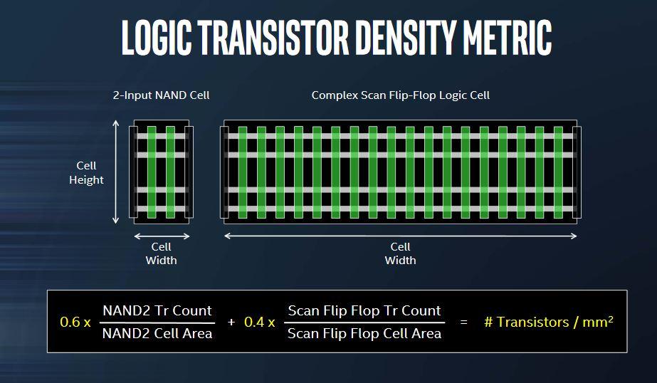 Intel met la loi de moore sous perfusion for Porte logique quantique
