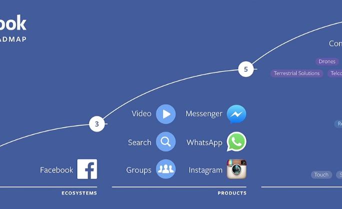 Facebook 2026