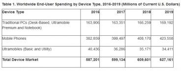 Gartner 2017 computer dépenses
