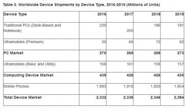 Gartner 2017 computer volume