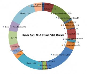Le cercle des vulnérabilités Oracle d'avril 2017 tracé par Qualys.