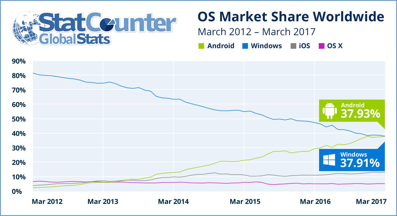 OS : Android surpasse Windows (tous appareils confondus)