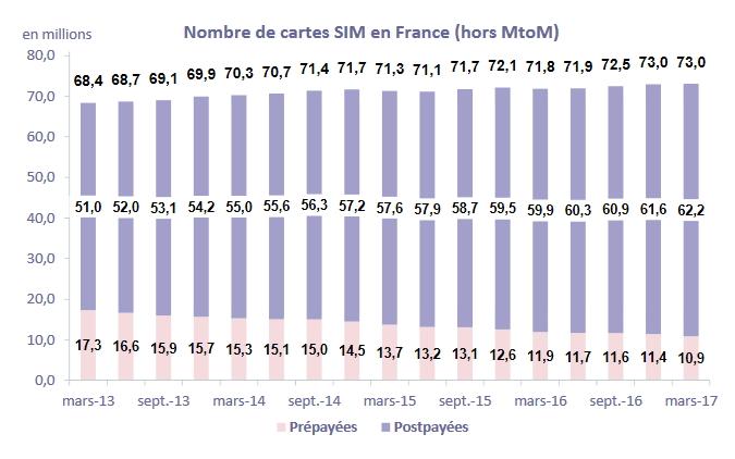 Carte Sim M2m Free : le march fran ais du m2m explose au premier trimestre ~ Nature-et-papiers.com Idées de Décoration