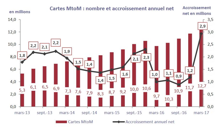 Arcep marché mobile M2M 2017 T1