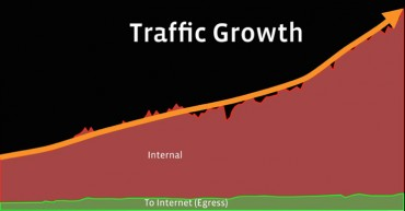 Facebook trafic