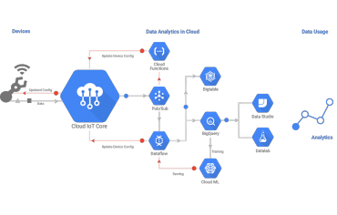Google cloud iot-core-1