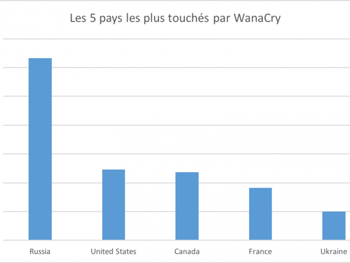 Malwarebytes, WannaCry