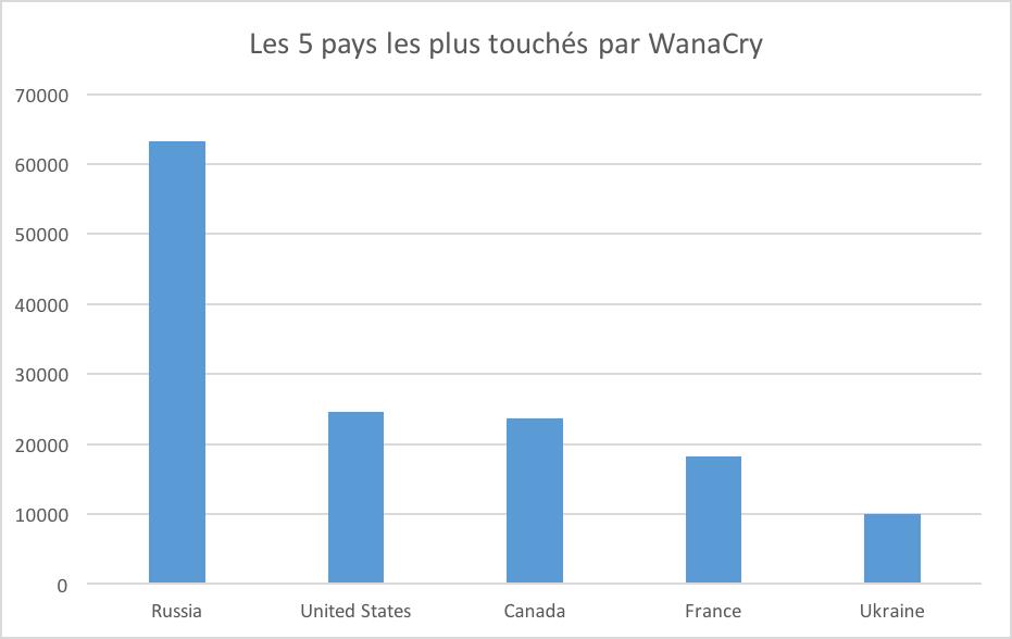 La France, 4eme pays le plus touché au monde par WannaCry