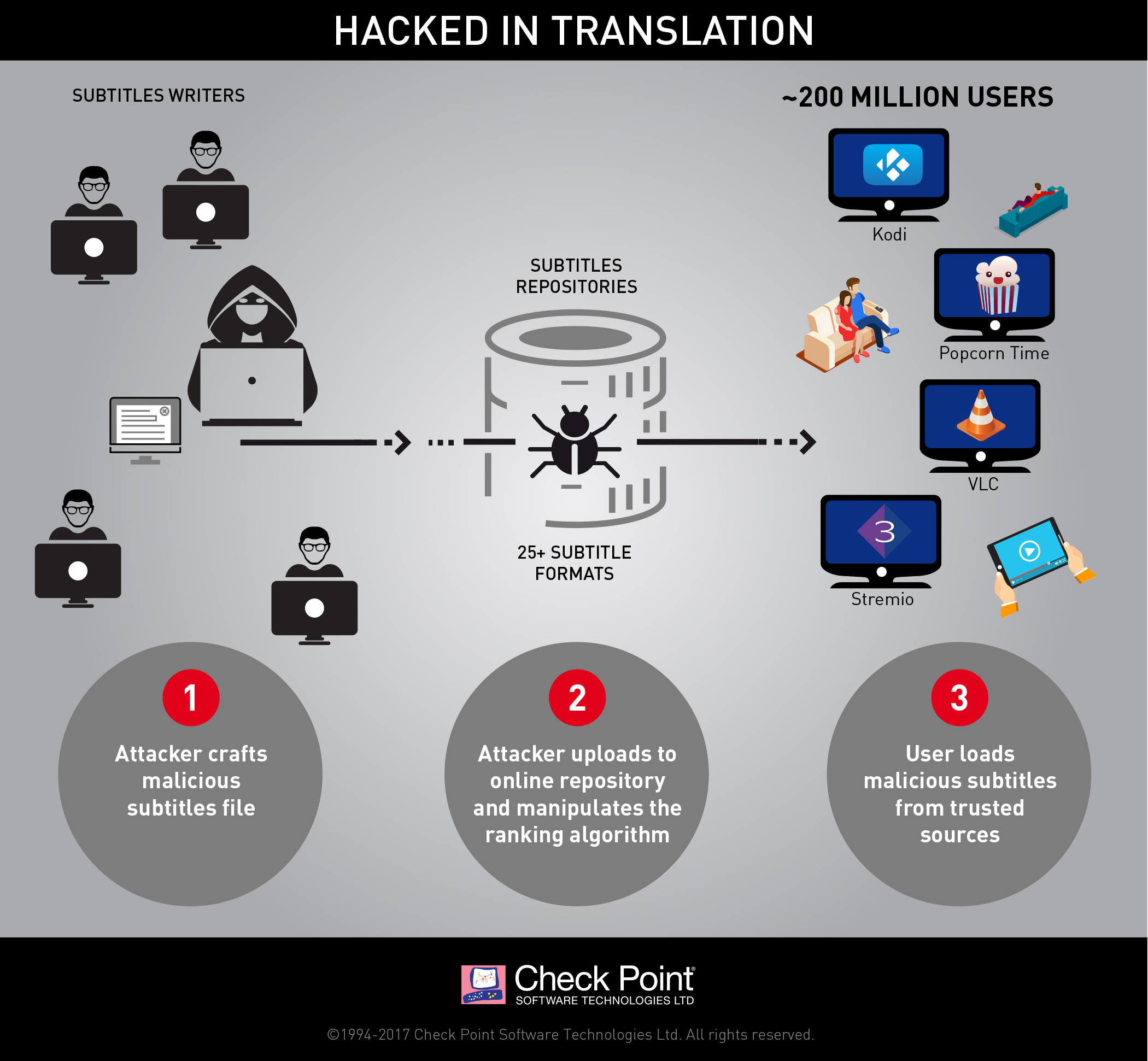 Check Point précise comment des pirates détournent des sous-titres — Traduction piratée