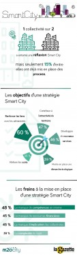 m2ocity-2017InfographieSmartCity