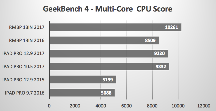 Bare Feats CPU