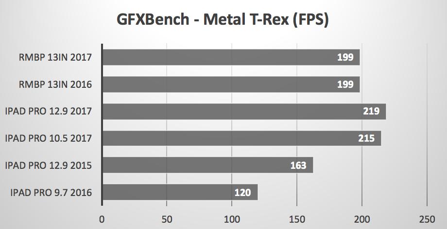 Bare Feats GPU