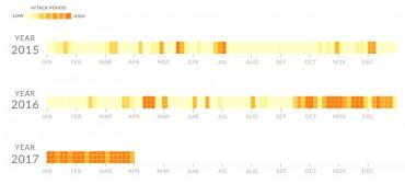 Nexusguard DDoS fréquences