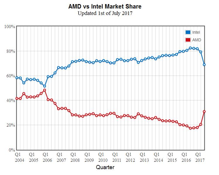 AMD Intel Q3 2017 CPU Market Share