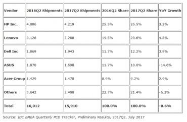 IDC PC EMEA 2017Q2