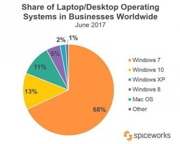 Spiceworks PDM Windows PC