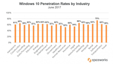 Spiceworks Windows_10_adoption_penetration_rates_in_2017_by_Industry