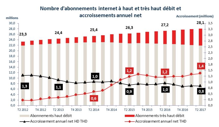 Plus de 6 millions d'abonnés au Très Haut Débit fixe en France
