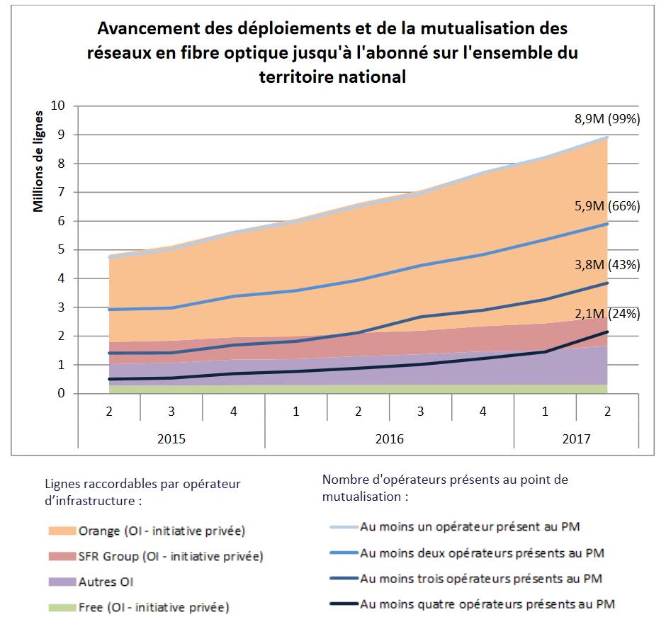 France : le déploiement de la fibre s'accélère