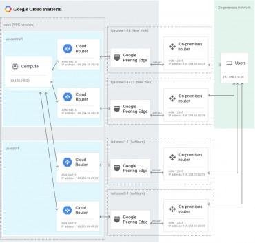 Google Interconnected