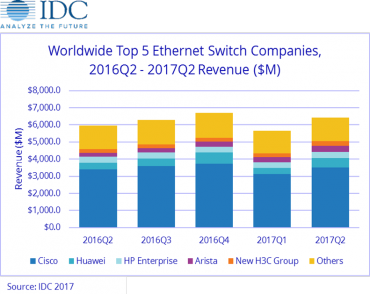IDC switches routeurs 2T17