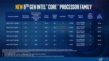 Intel tableau modèles