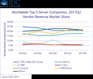 Serveurs2017Q2_IDC