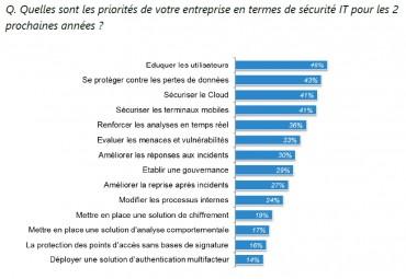 IDC cybersécufrance priorités