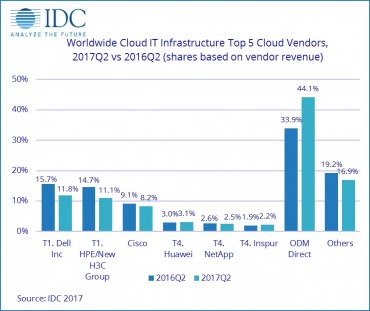 IDC-dépenses IT cloud