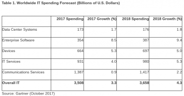 Worldwide IT Spending © Gartner_October 2017