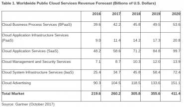 Worldwide Public Cloud Services_Gartner_October 2017