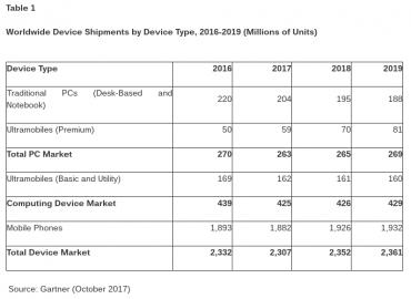 Worldwide device shipments 2016-2019© Gartner