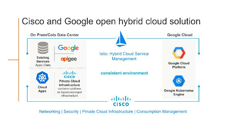 Google et Cisco s'associent pour un cloud hybride