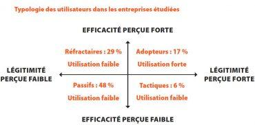 typologie-utilisateurs-entreprises-etudiees-IGS-RH